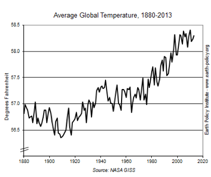 Average global temperatures are steadily increasing, as measured by NASA and the rise is becoming quicker.