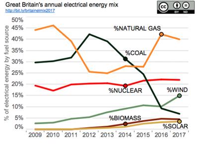 UK electricity energy mix 2008-2017