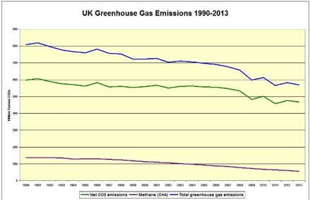 UK GHG emissions